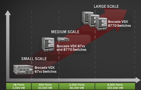 Brocade gemme VDX