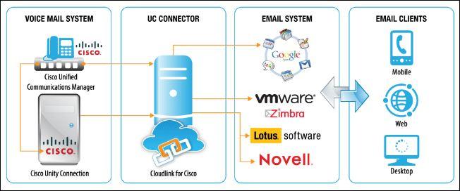 Cisco CloudLink et les clients email, voicemail