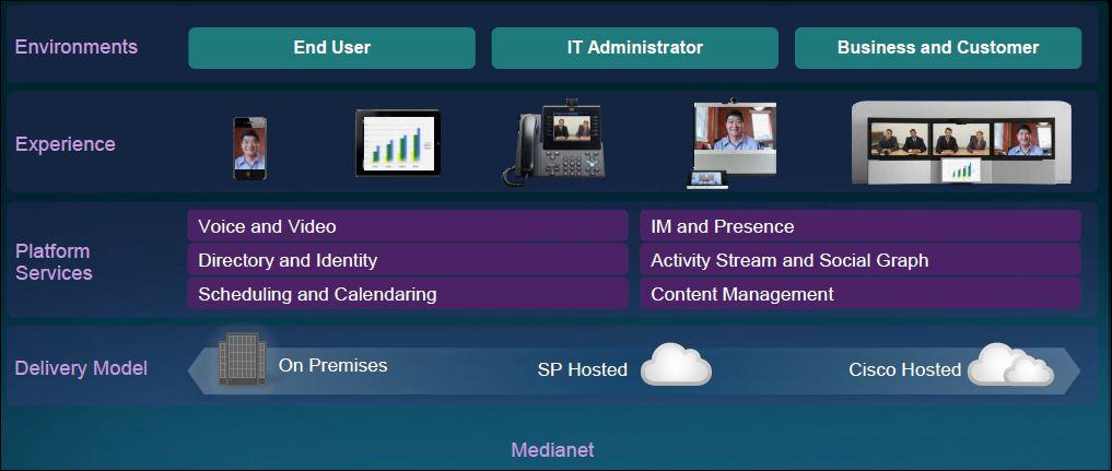 Cisco, téléprésence et visio,  les possibilités entre smartphones et salles de téléréunion