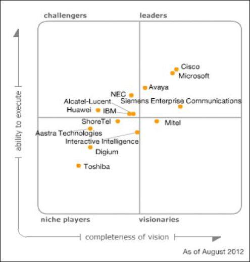 Communications unifiées, le classement Gartner, Août 2012