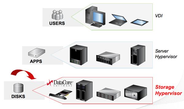 DataCore 3 virtualisation