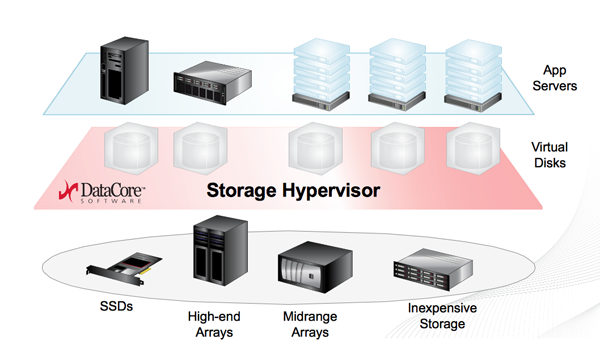 DataCore hyperviseur
