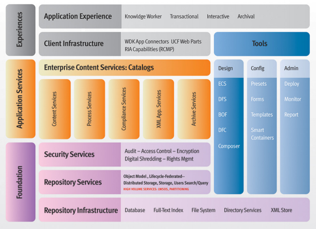 EMC Documentum architecture