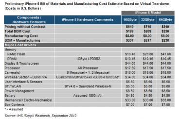 IHS iphone 5 prix des composants