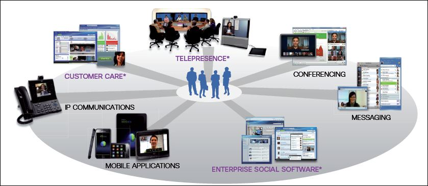 L'offre HCS, Hosted collaboration solutions, de Cisco