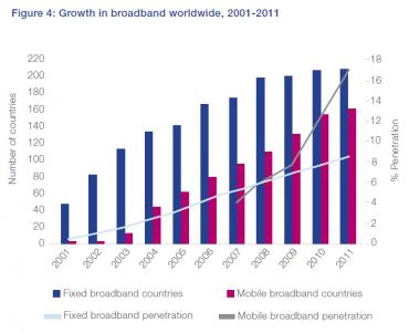 ONU croissance Internet mondiale