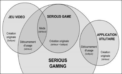 Serious game, à l'intersection du jeu vidéo et de l'utilitaire.... Source, UT de Compiègne