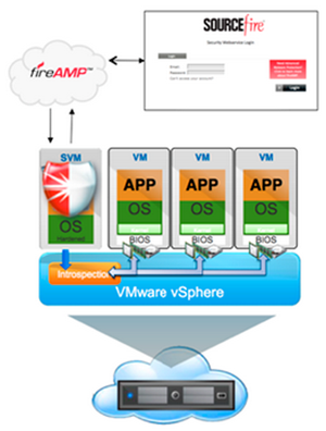 Sourcefire Virtual