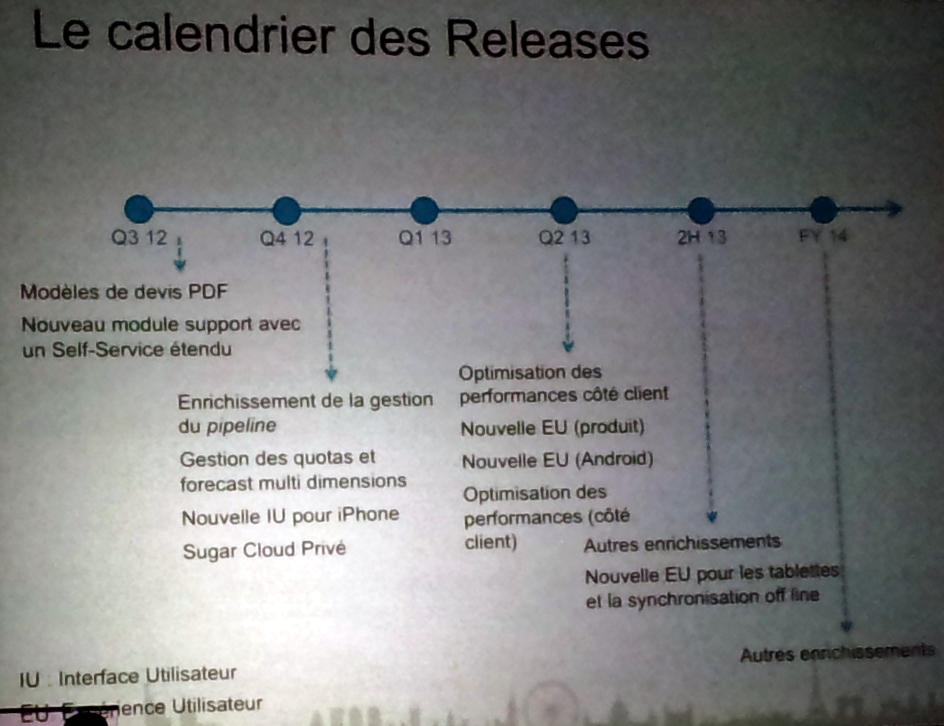 SugarCRM roadmap © Silicon.fr