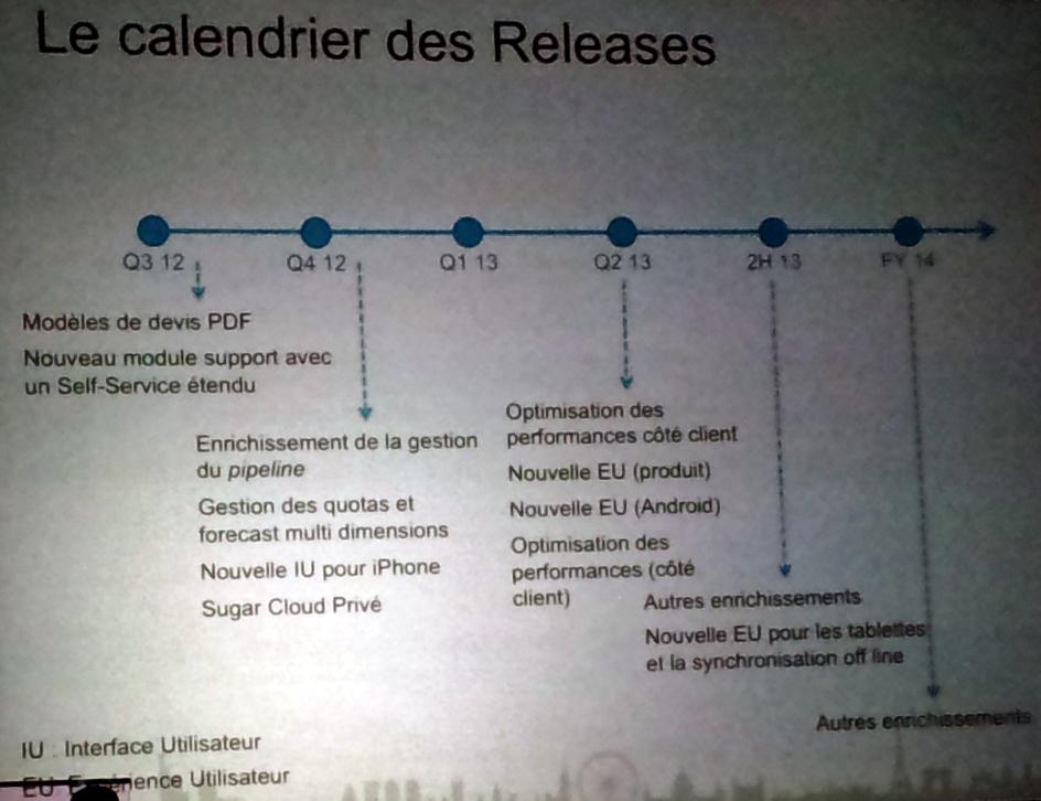 SugarCRM roadmap © Silicon.fr