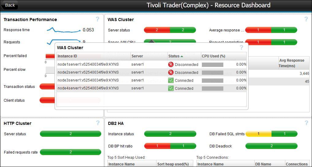 IBM Tivoli, Smart Cloud Application Performance Manager