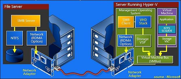 Windows Server 2012 : l'architecture