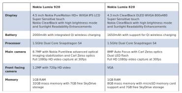 Caractéristiques techniques des Lumia 920 et 820