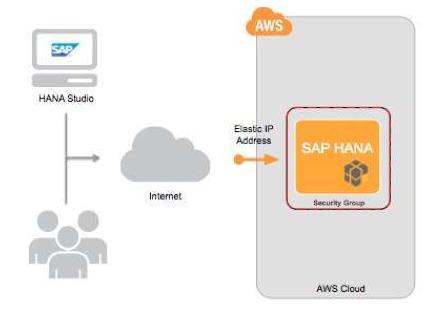 SAP HANA One sur Amazon AWS