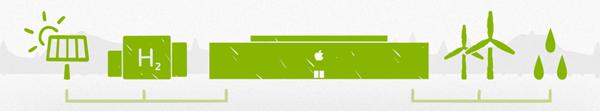 Apple energie renouvelable