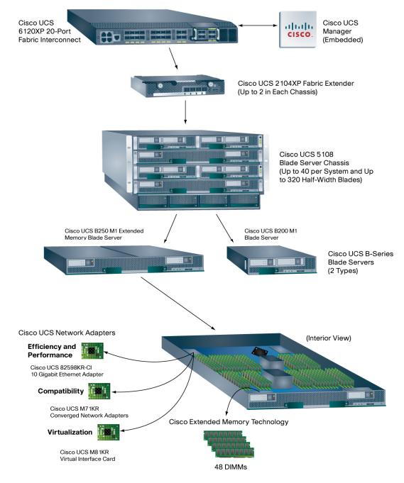 Architecture Cisco UCS