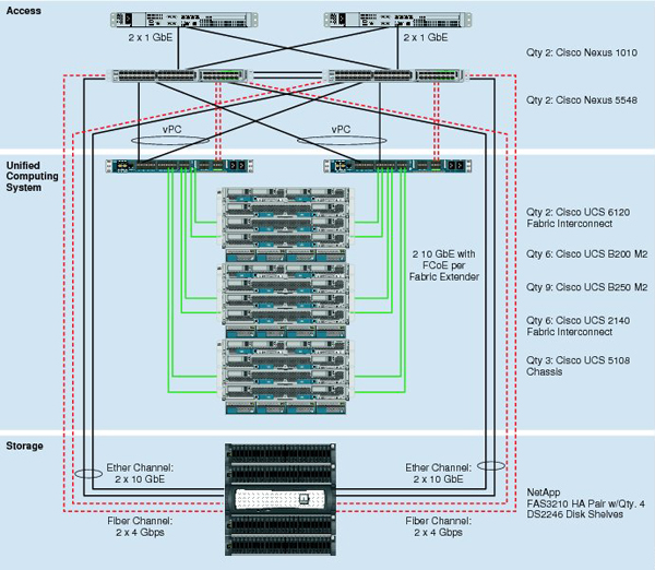 L'architecture de l'infrastructure FlexPod Cisco NetApp