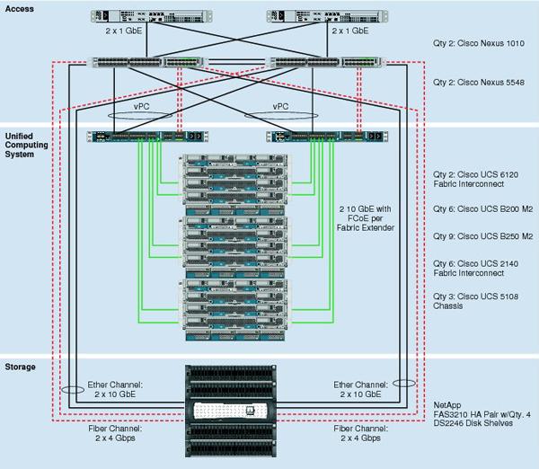 L'architecture de l'infrastructure FlexPod Cisco NetApp