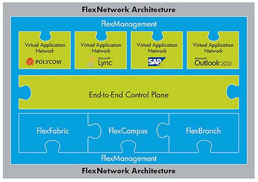 Architecture HP FlexNetwork