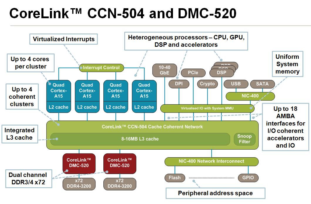 CoreLink CCN-504 © ARM