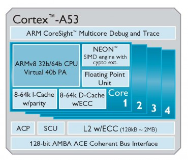 Cortex-A53 © ARM