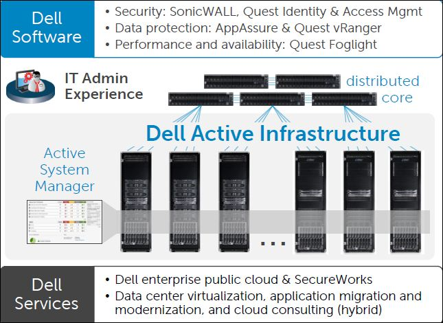 dell-active-infrastructure-convergente format-blade