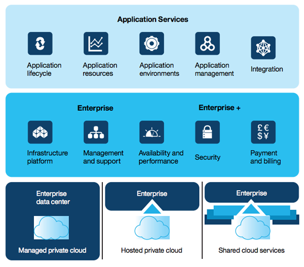 IBM SmartCloud Services+