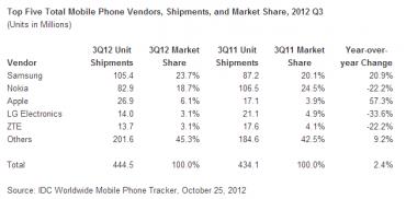 Ventes mondiales de téléphones mobiles au 3e trimestre (source IDC)