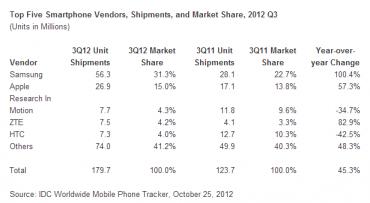 Ventes mondiales de smartphones au 3e trimestre (source IDC)