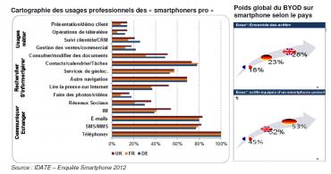 Idate smartphones usages professionnels