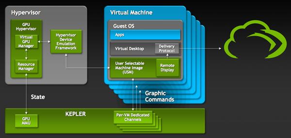 La plateforme Nvidia VGX