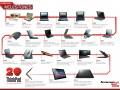 Lenovo ThinkPad 20 ans infographie © Lenovo