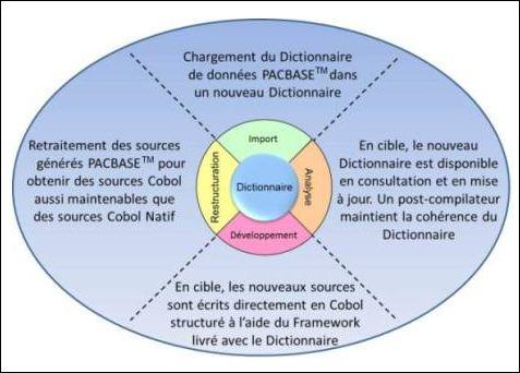 Migration Pacbase, avec un nouveau dictionnaire de données (Euraxiel, HP)