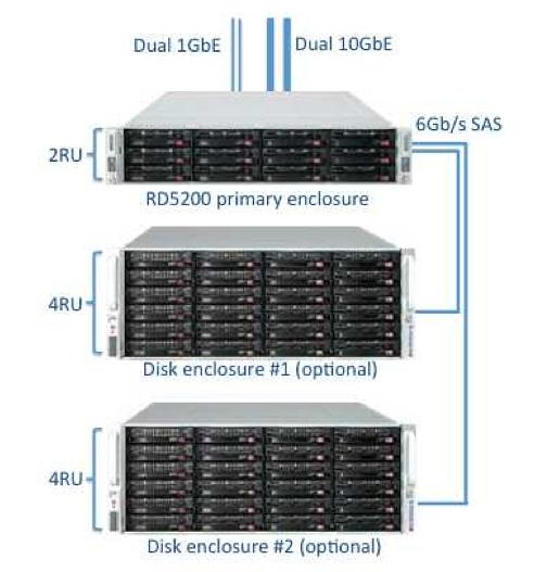 Configuration du NAS et extension Netgear RD5200