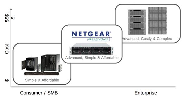 Netgear position RD5200 niche