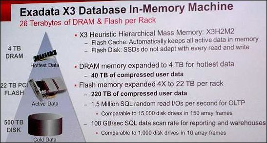 Oracle Open World 2012, annonce d'Exadata X3 in-memory