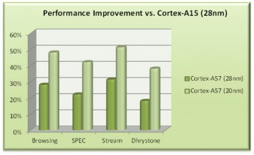 Performances ARM Cortex-A57 © ARM