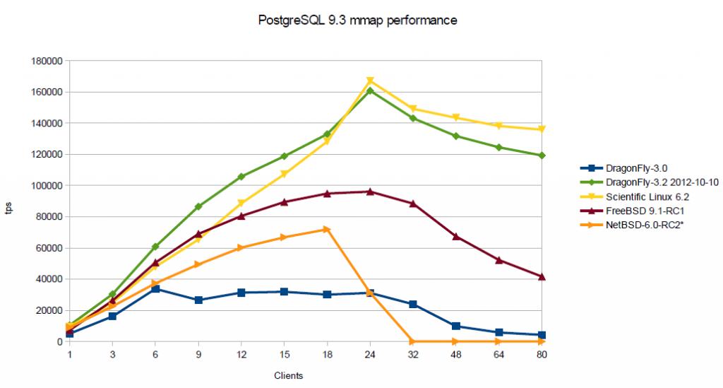 PostgreSQL DragonFly BSD