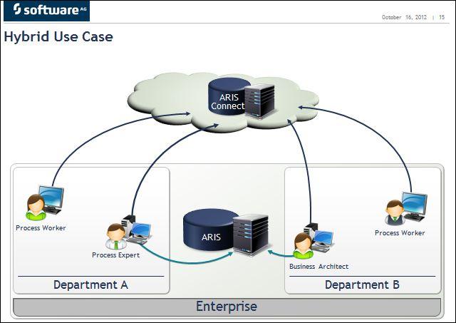 Process 2012 Software AG, ARIS Connect