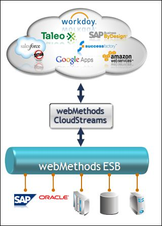 ProcessWorld 2012 Software AG, WebMethods 9, CloudStreams