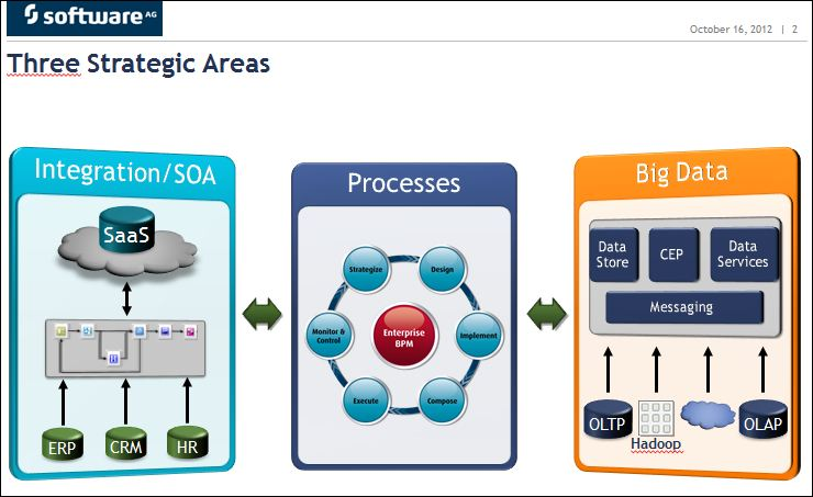 Process 2012 Software AG