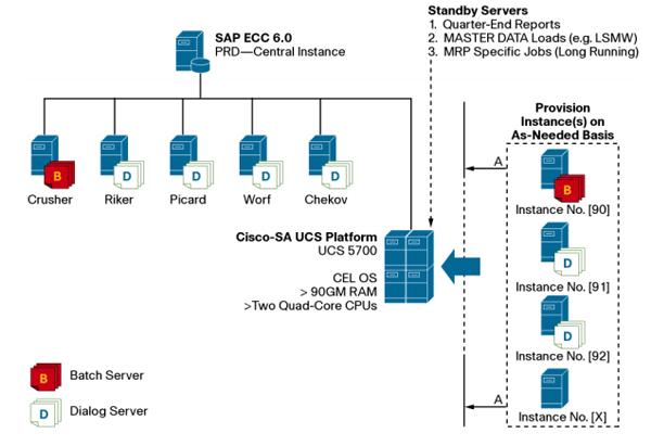 Cisco Scientific Atlanta Production SAP Environment sur Cisco UCS