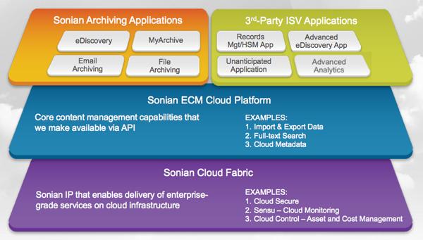 Sonian architecture cloud et logiciel