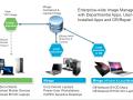 VMware, intégration de Mirage et de View