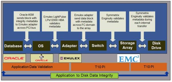 emc emulex oracle standard t10pi