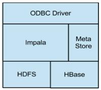 Impala dans l'architecture Hadoop
