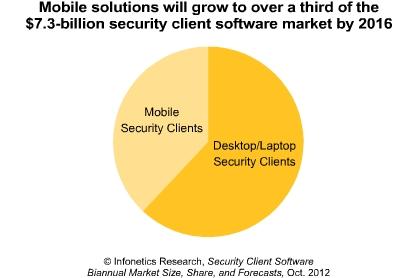 securite mobile