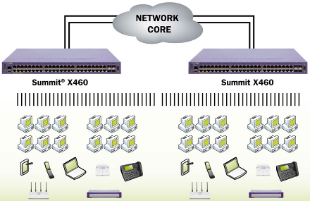 Summit X460 - Commutateur Extreme Networks