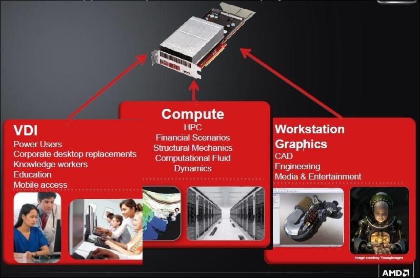 AMD FirePro, trois cibles, VDI, computing et graphisme