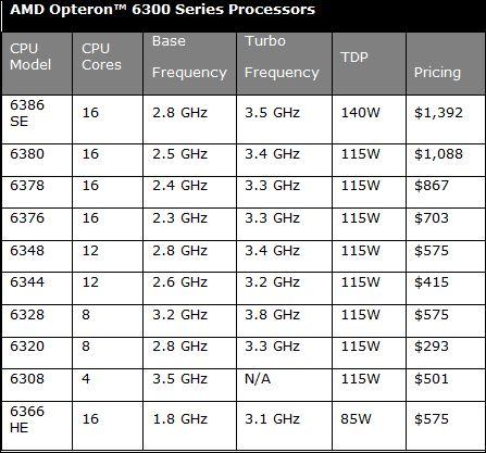 La nouvelle série d'Opteron 6300 d'AMD